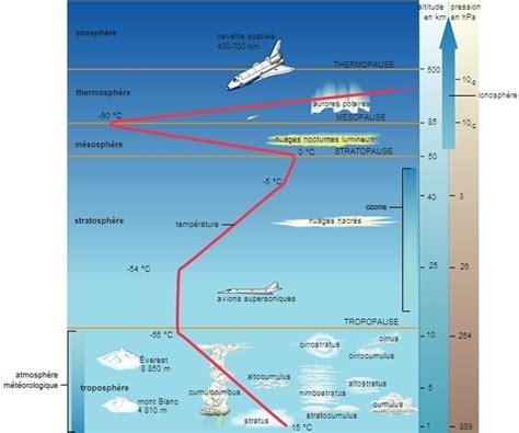 Armosphere L encyclop 233 die larousse en ligne air