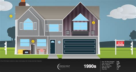 home design trends through the decades the changing interests of homebuyers throughout the