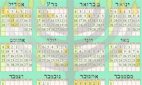 Passover Calendar The Last Supper Was Not A Passover Seder Set Apart