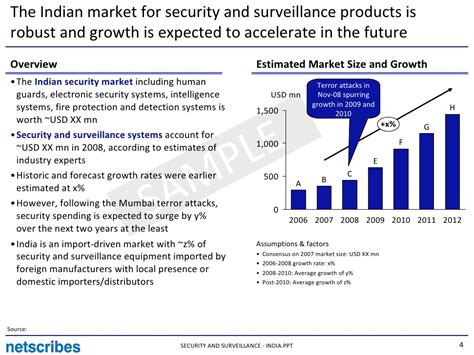 security and surveillance india sle
