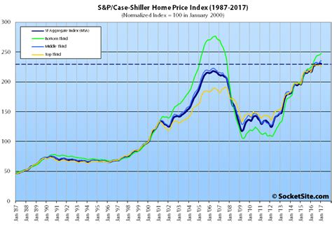 Home Index by Socketsite Bay Area Home Values Slip While National