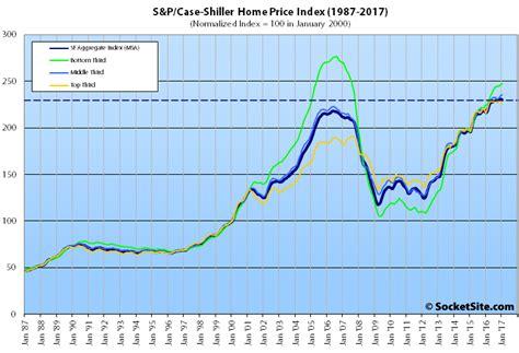 socketsite bay area home values slip while national