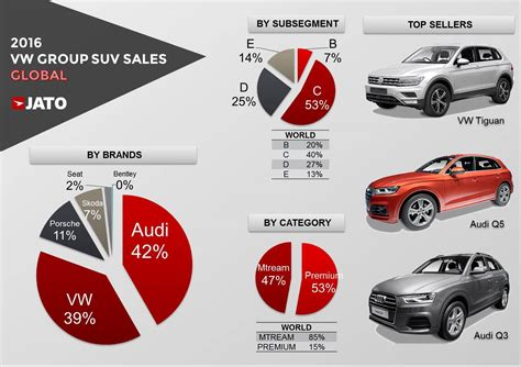 volkswagen audi group what s behind the recent suv announcements from vw group