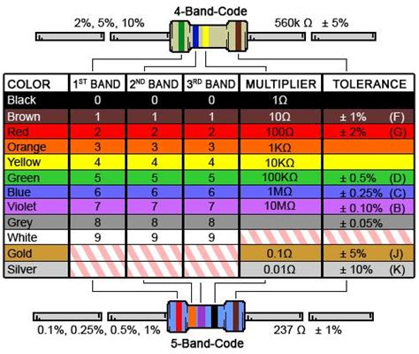 precision resistor chart resistor color codes