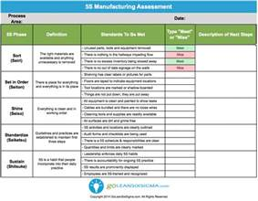 5s audit checklist for manufacturing car interior design
