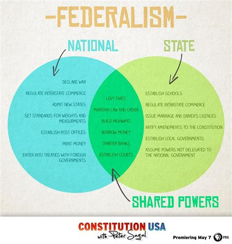 powers of state and federal government venn diagram federalism venn diagram can i make these into posters