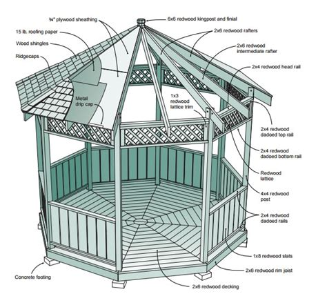 free gazebo plans gazebo plans 14 diy ideas to enjoy outdoor living home
