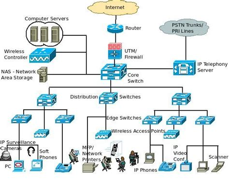 Network Architecture Document