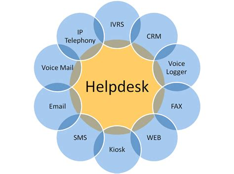 help desk solutions comparison php system call phpsourcecode net
