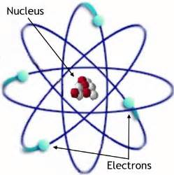 Definition Of Protons Neutrons And Electrons Basic Atomic Structure Chemistry Socratic