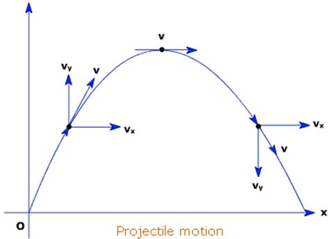 projectile motion diagram lord s physics of doom projectile motion