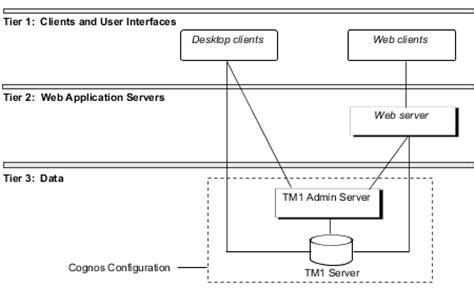 Cognos Tm1 Architecture Diagram