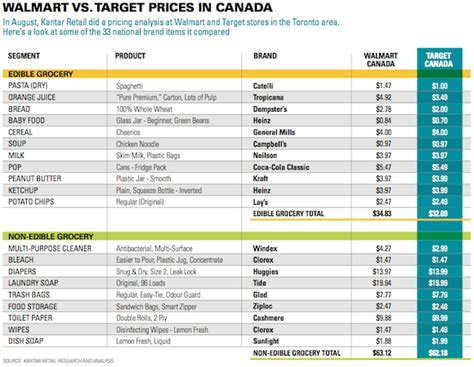 grocery sections can food fix target canadian grocer