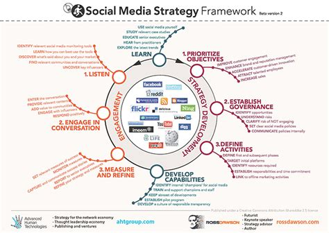 introduction to strategic relations digital global and socially responsible communication books future of news and journalism framework by media