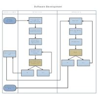 swimlane diagram software swim diagram software get free swim templates