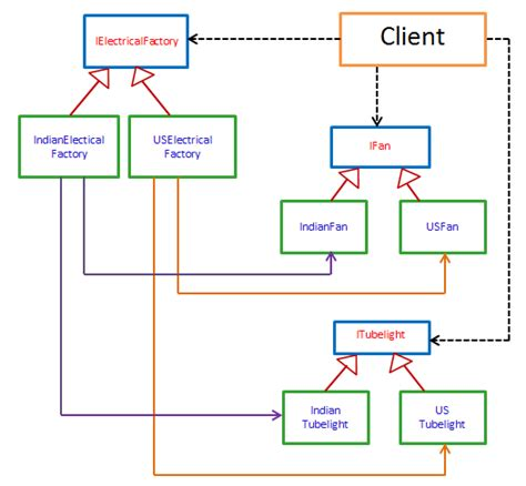abstract factory creational software design pattern uml factory pattern with abstract class factory patterns