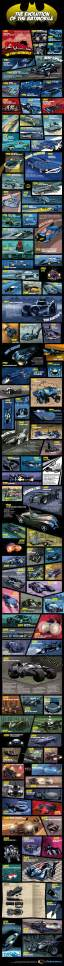 evolution batman and poster on pinterest 17 best images about batman infographics on pinterest