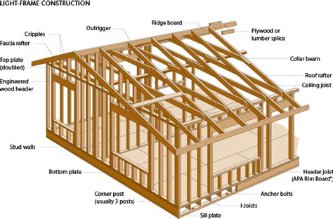 building an a frame house wood glossary and images very useful building design