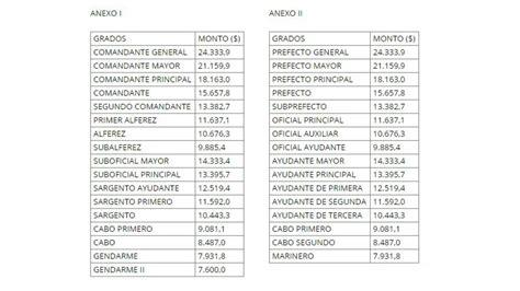 escala de aumento a retirados de federal 2016 escala salarial policia argentina 2016 el jefe de