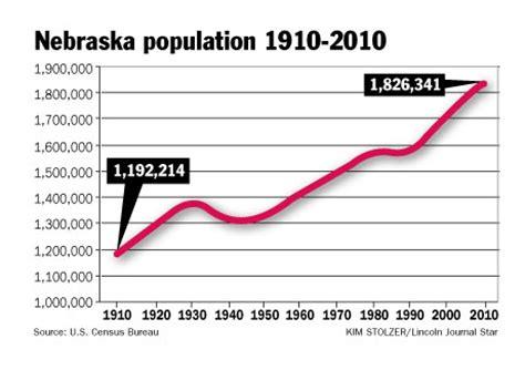 nebraska population image gallery lincoln ne population