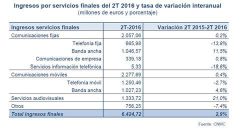 retencion por servicios base 2016 tabla de retencion 2016 sobre servicio porcentaje de
