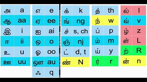 Letter In Tamil Font how to type in tamil the easy way