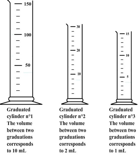 Reading Volume Worksheet by Worksheet Reading Graduated Cylinder Worksheet Caytailoc