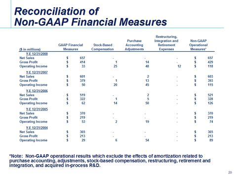 The Shelf Software Depreciation by Amortization Of Computer Software Gaap Consworp