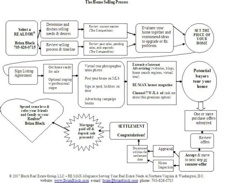 step by step flowchart selling a home in northern virginia d c step by step