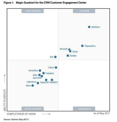 Smb Help Desk Gartner S 2017 Magic Quadrant For Crm Zendesk Library
