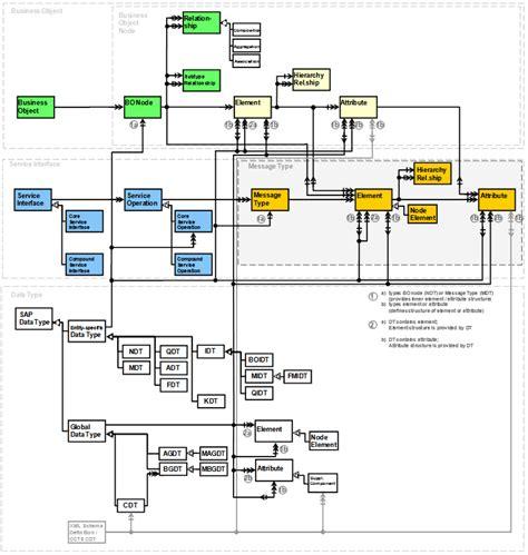 Meta Model