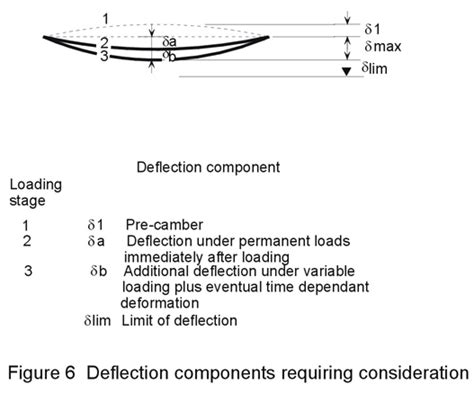 Floor Deflection Limits by Previous Next Contents
