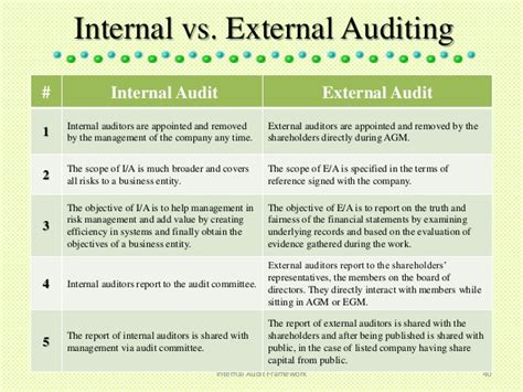 audit terms of reference template audit framework