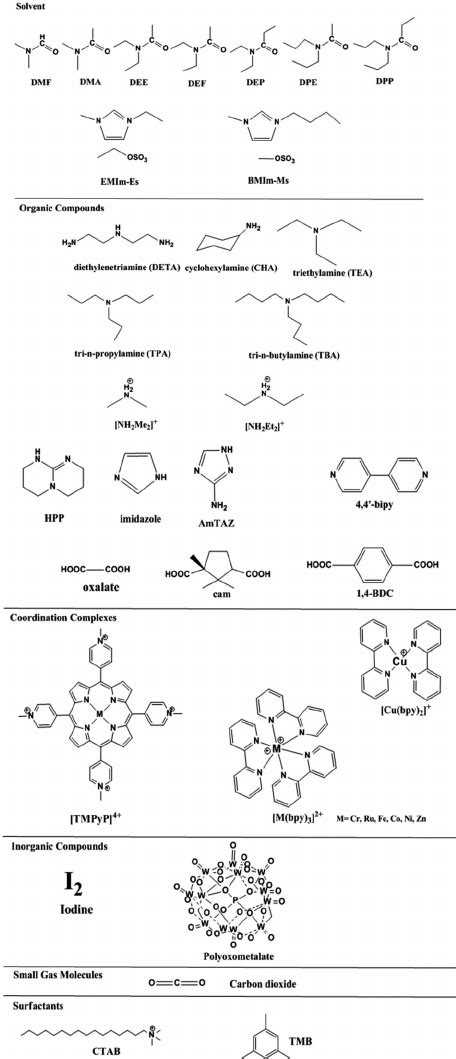 template directed synthesis of metal organic materials