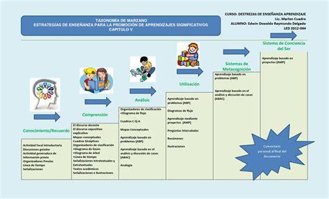 Organzie by Taxonomia De Marzano Y Estrategias De Ensenanza By Edwin