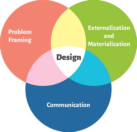 design problem definition definition of design yes another one bits of hci design