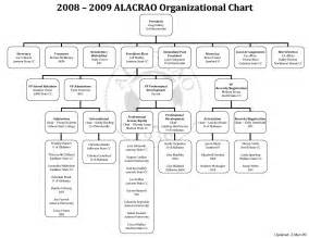microsoft excel organizational chart template best photos of microsoft org chart template microsoft