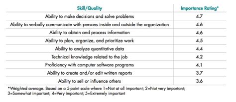 looking for a these are the skills employers are looking for right now