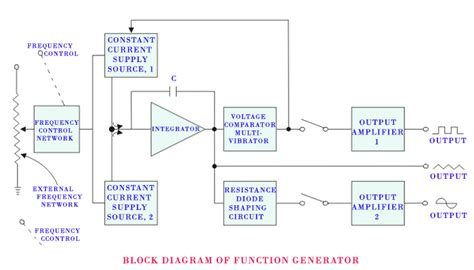 generator block diagram signal generator