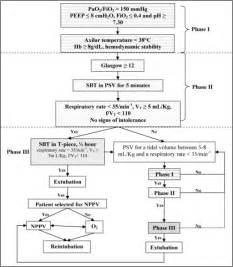 What Is Non Invasive Positive Pressure Ventilation Protocol Design Imv Invasive Mechanical Ventilation P