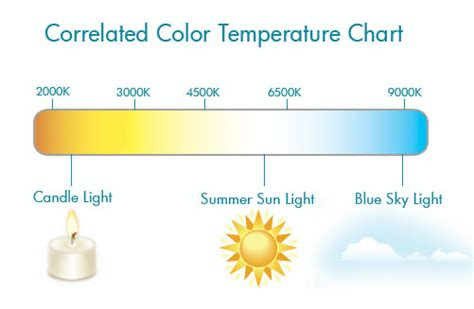 Fluorescent L Color Temperature Chart by Why Is 2700k 3000k Colour Temperature Often Recommended