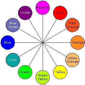 color wheel with wavelengths visible light electromagnetic spectrum