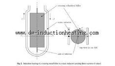 induction heating impedance matching 1000 images about handheld induction heater on induction heating brazing and