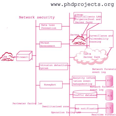 network security research paper topics network security research topics