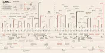 Visual timeline of the future based on famous fiction brain