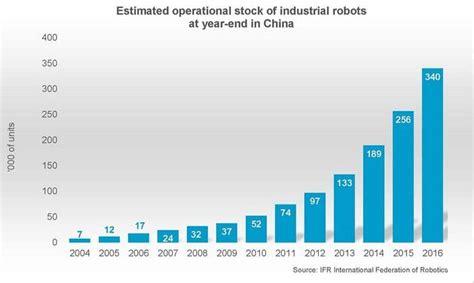 cleaning robot market estimated high sales by 2016 2024 qwtj live roboter china bricht historische rekorde industrielle