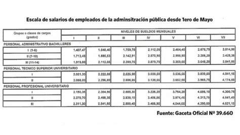 en gaceta establecen tabulador de salarios de los empleados de la publicado en gaceta oficial n 186 39 660 aumento salarial