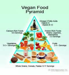 vegetarian and vegan diet what s the difference