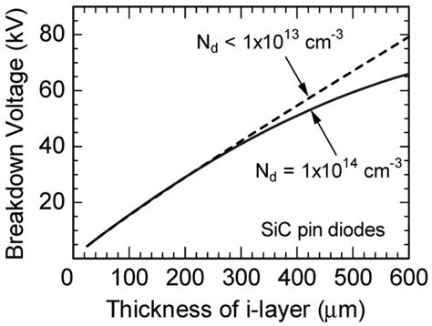 pin diode breakdown energies free text promise and challenges of high voltage sic bipolar power devices html