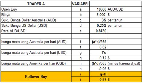 menghitung rollover  swap  trading forex